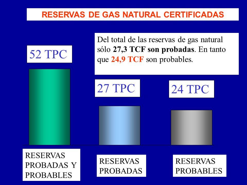 RESERVAS DE GAS NATURAL CERTIFICADAS