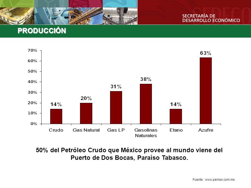 PRODUCCIÓN 50% del Petróleo Crudo que México provee al mundo viene del