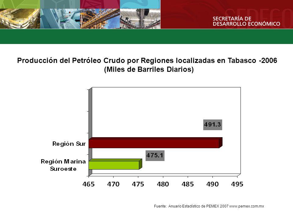 Producción del Petróleo Crudo por Regiones localizadas en Tabasco -2006 (Miles de Barriles Diarios)