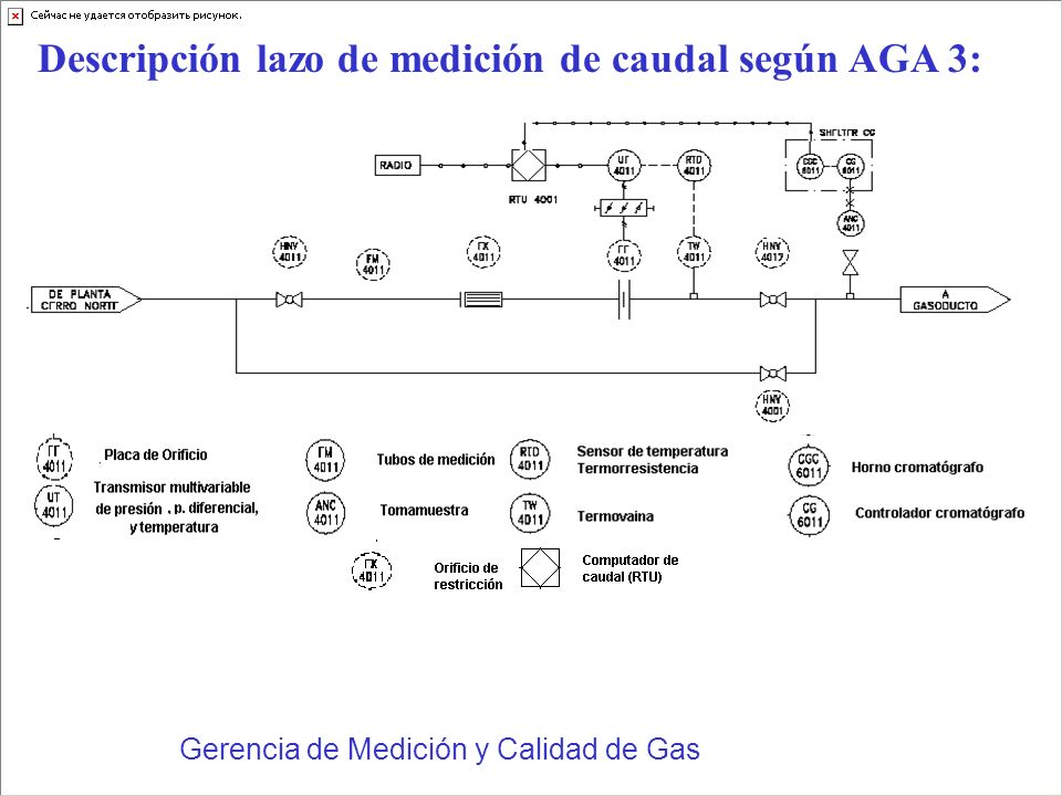 Descripción lazo de medición de caudal según AGA 3: