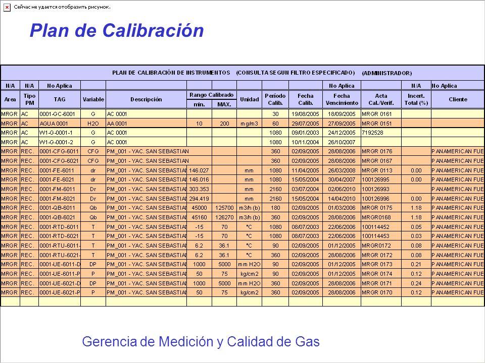 Plan de Calibración Gerencia de Medición y Calidad de Gas