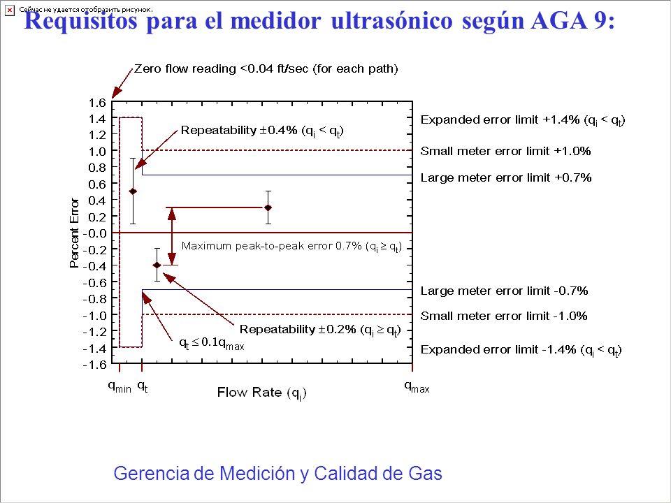 Requisitos para el medidor ultrasónico según AGA 9: