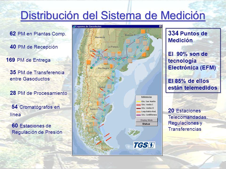 Distribución del Sistema de Medición