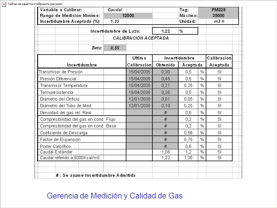 Gerencia de Medición y Calidad de Gas