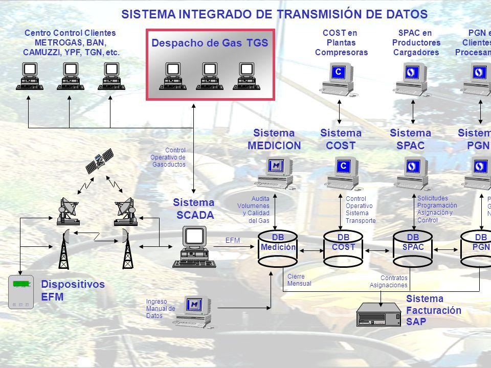 SISTEMA INTEGRADO DE TRANSMISIÓN DE DATOS