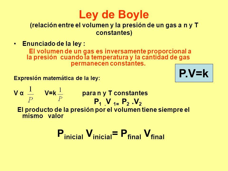 Ley de Boyle (relación entre el volumen y la presión de un gas a n y T constantes)