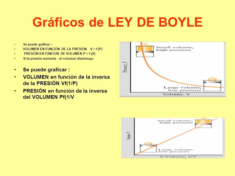 Gráficos de LEY DE BOYLE