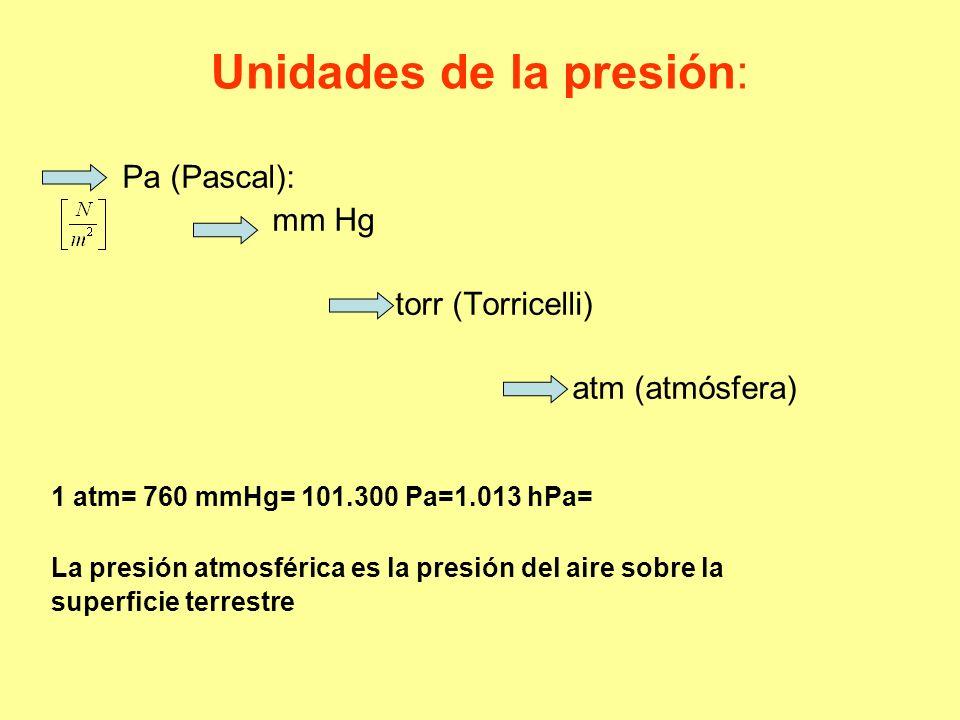 Unidades de la presión: