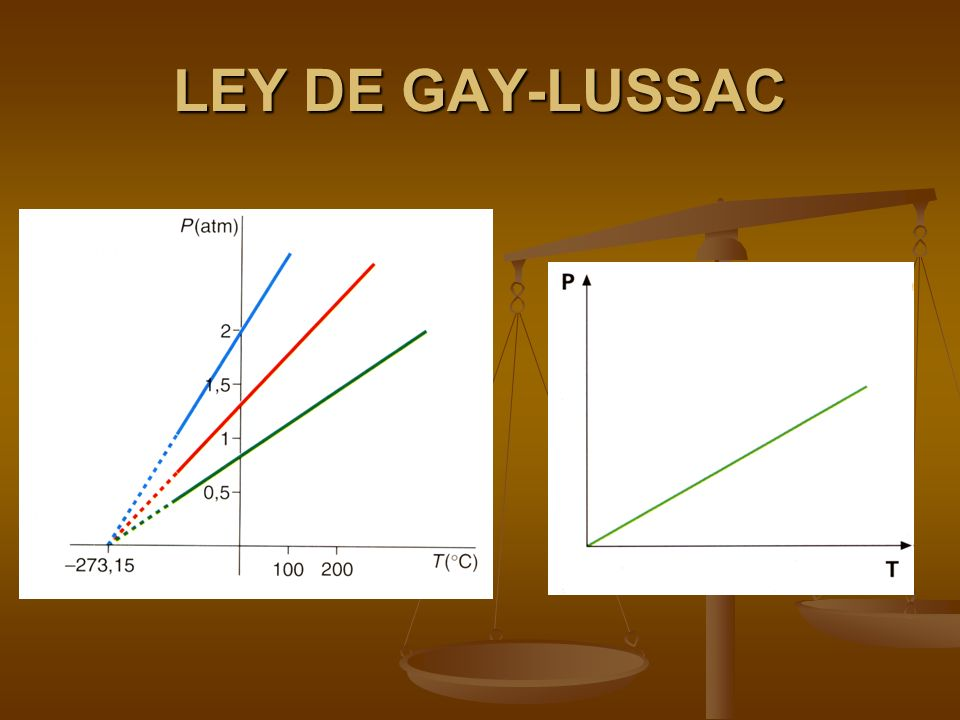 LEY DE GAY-LUSSAC