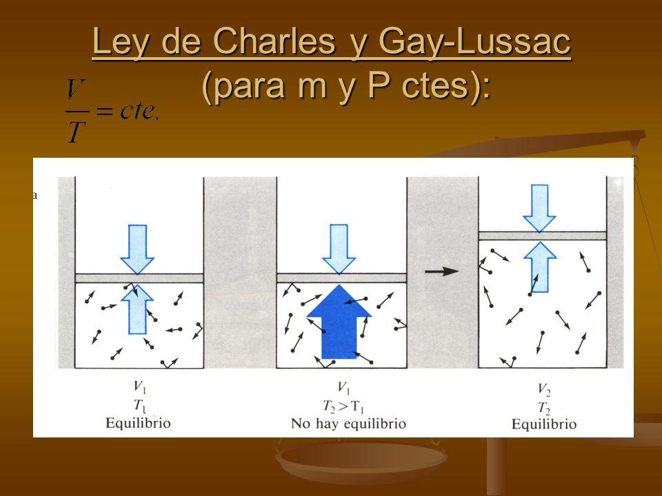Ley de Charles y Gay-Lussac (para m y P ctes):