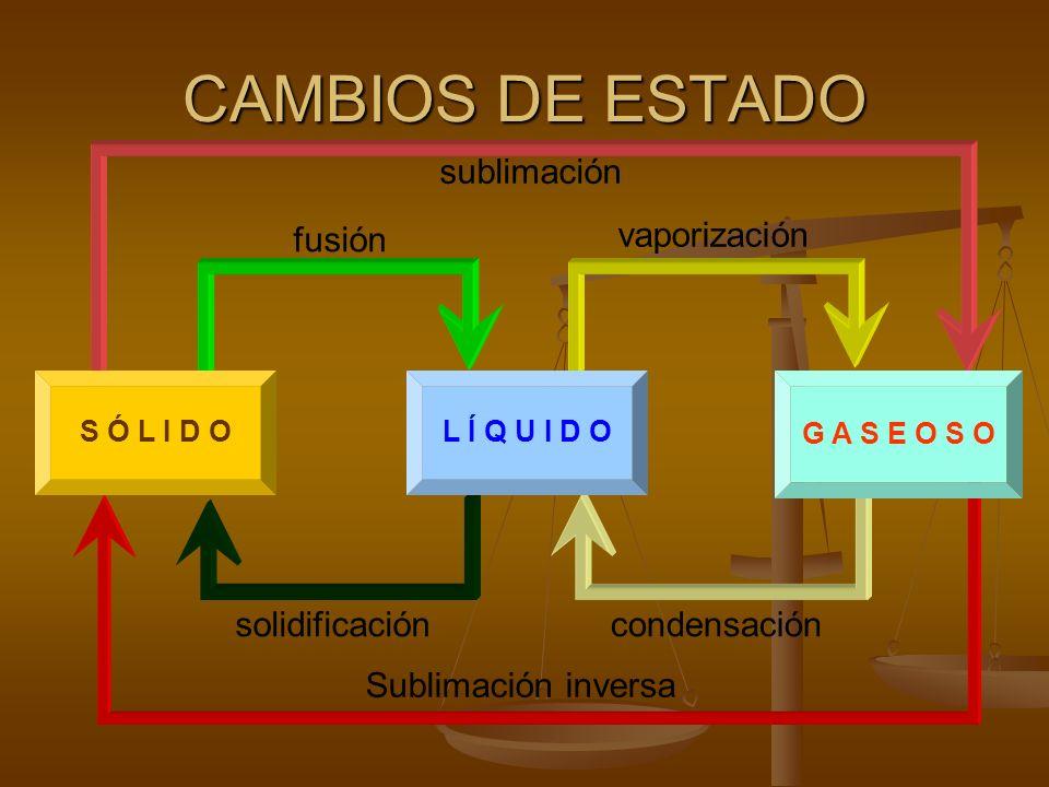 CAMBIOS DE ESTADO sublimación vaporización fusión solidificación