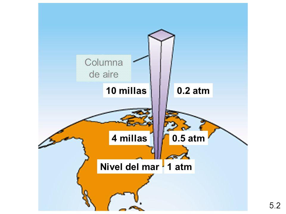 Columna de aire 10 millas 0.2 atm 4 millas 0.5 atm Nivel del mar 1 atm
