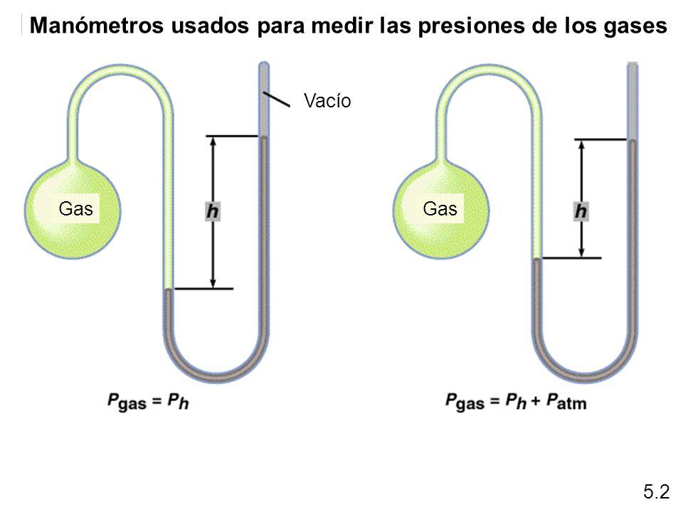 Manómetros usados para medir las presiones de los gases