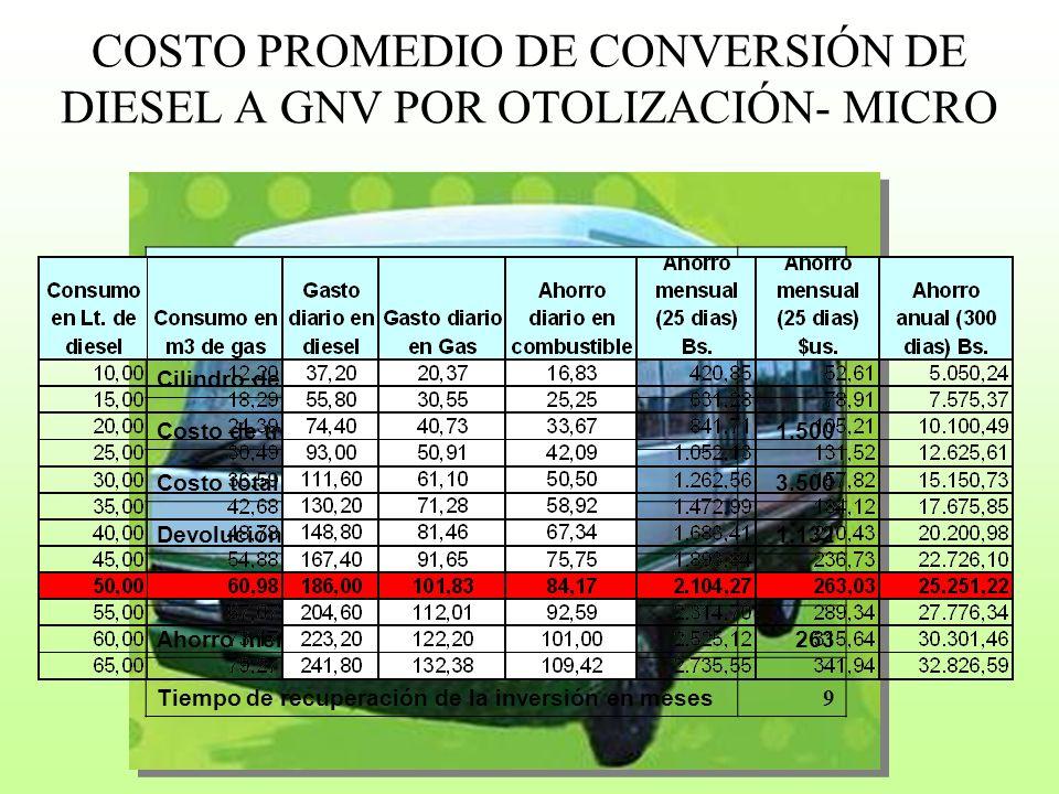 COSTO PROMEDIO DE CONVERSIÓN DE DIESEL A GNV POR OTOLIZACIÓN- MICRO