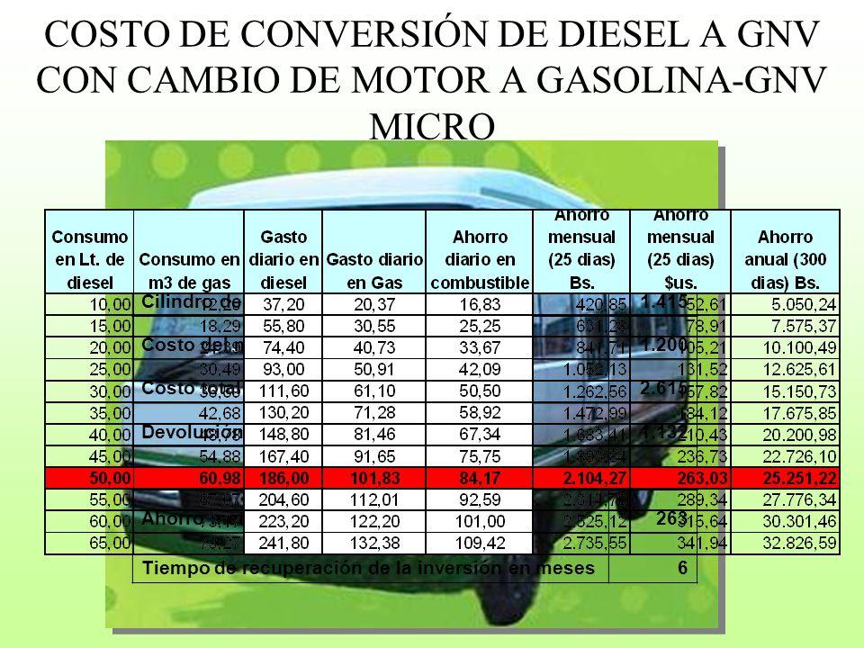 COSTO DE CONVERSIÓN DE DIESEL A GNV CON CAMBIO DE MOTOR A GASOLINA-GNV MICRO