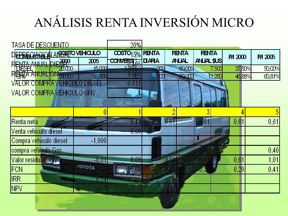 ANÁLISIS RENTA INVERSIÓN MICRO