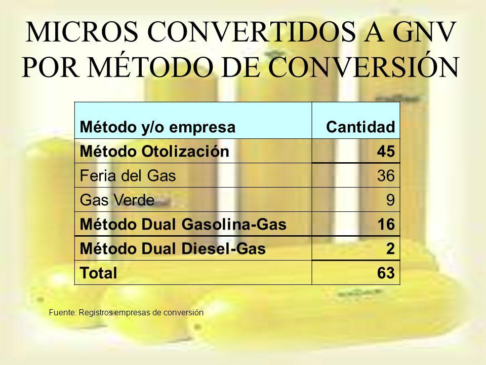MICROS CONVERTIDOS A GNV POR MÉTODO DE CONVERSIÓN