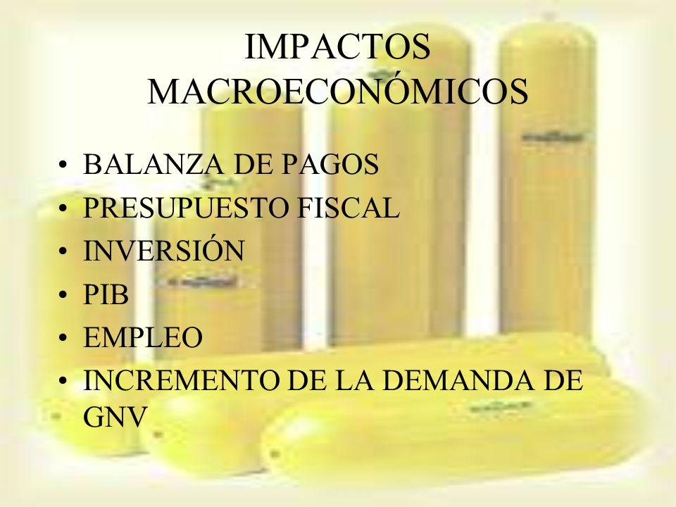 IMPACTOS MACROECONÓMICOS
