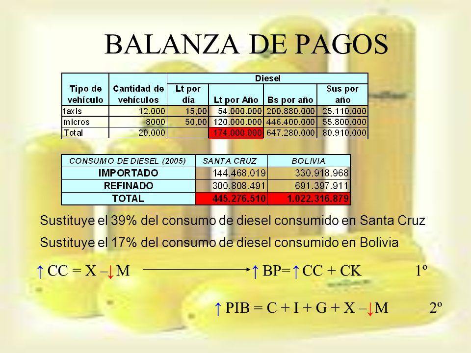BALANZA DE PAGOS ↑ CC = X – M ↓ ↑ BP= CC + CK ↑ 1º ↑