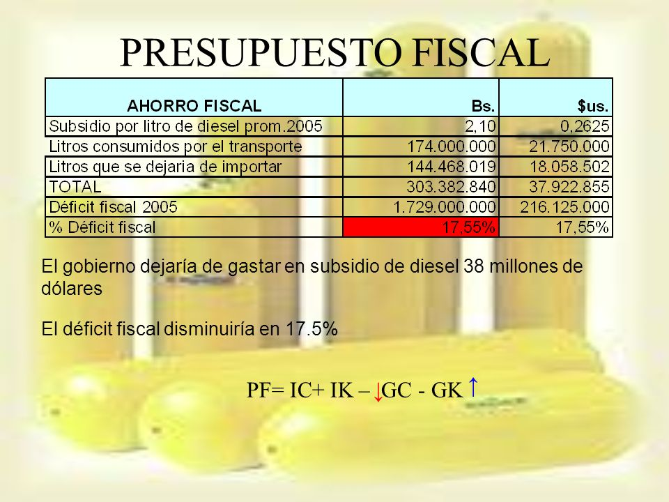 PRESUPUESTO FISCAL ↑ PF= IC+ IK – GC - GK ↓