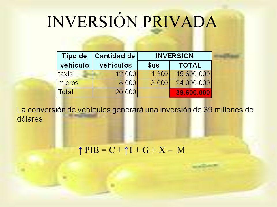 INVERSIÓN PRIVADA ↑ PIB = C + I + G + X – M ↑
