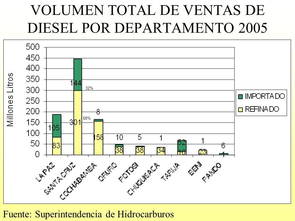 VOLUMEN TOTAL DE VENTAS DE DIESEL POR DEPARTAMENTO 2005