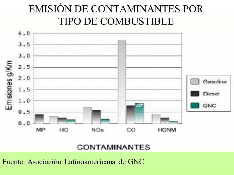 EMISIÓN DE CONTAMINANTES POR TIPO DE COMBUSTIBLE