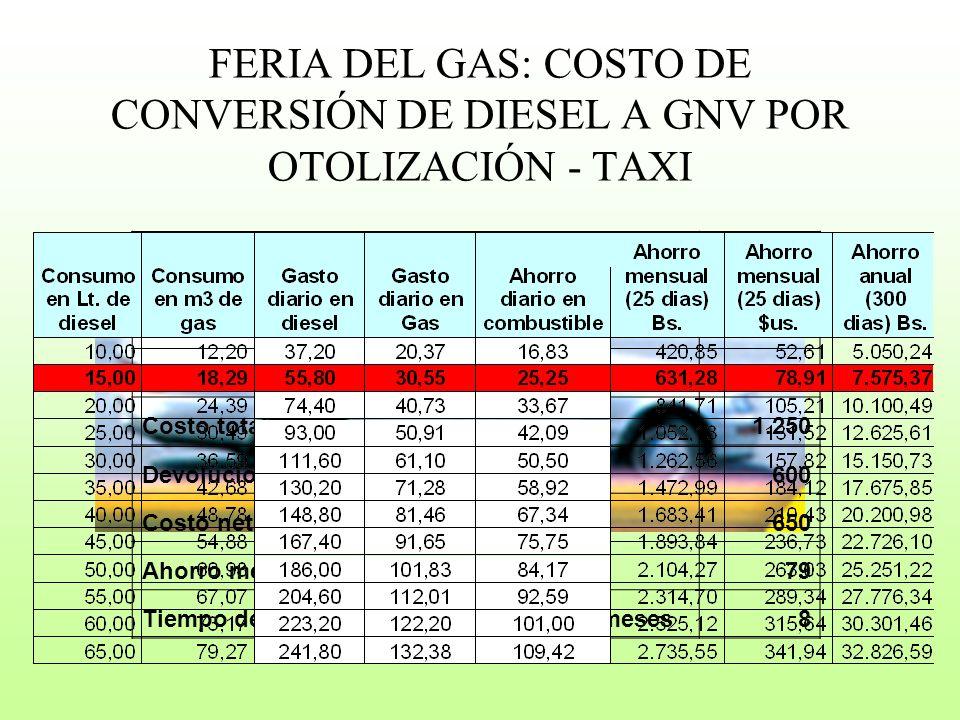 FERIA DEL GAS: COSTO DE CONVERSIÓN DE DIESEL A GNV POR OTOLIZACIÓN - TAXI