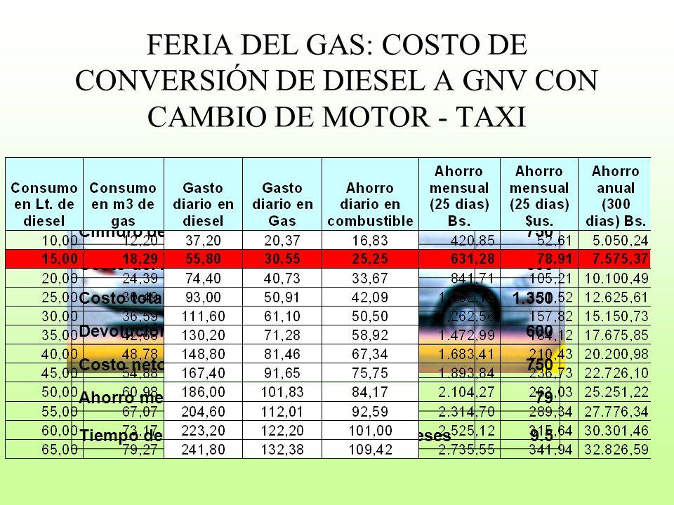 FERIA DEL GAS: COSTO DE CONVERSIÓN DE DIESEL A GNV CON CAMBIO DE MOTOR - TAXI
