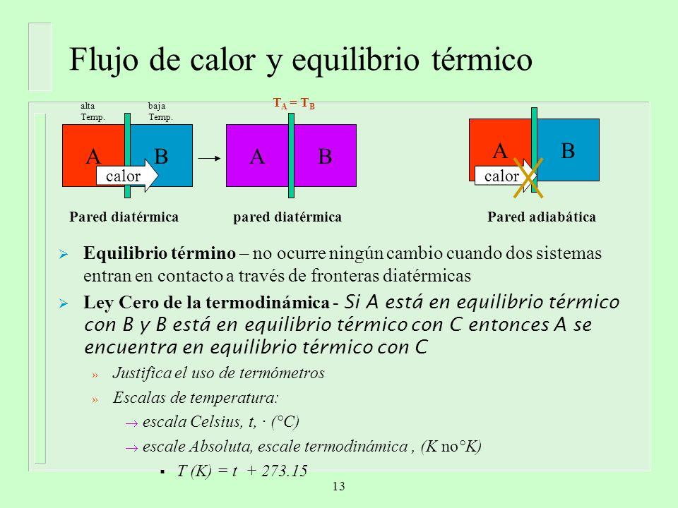 Flujo de calor y equilibrio térmico