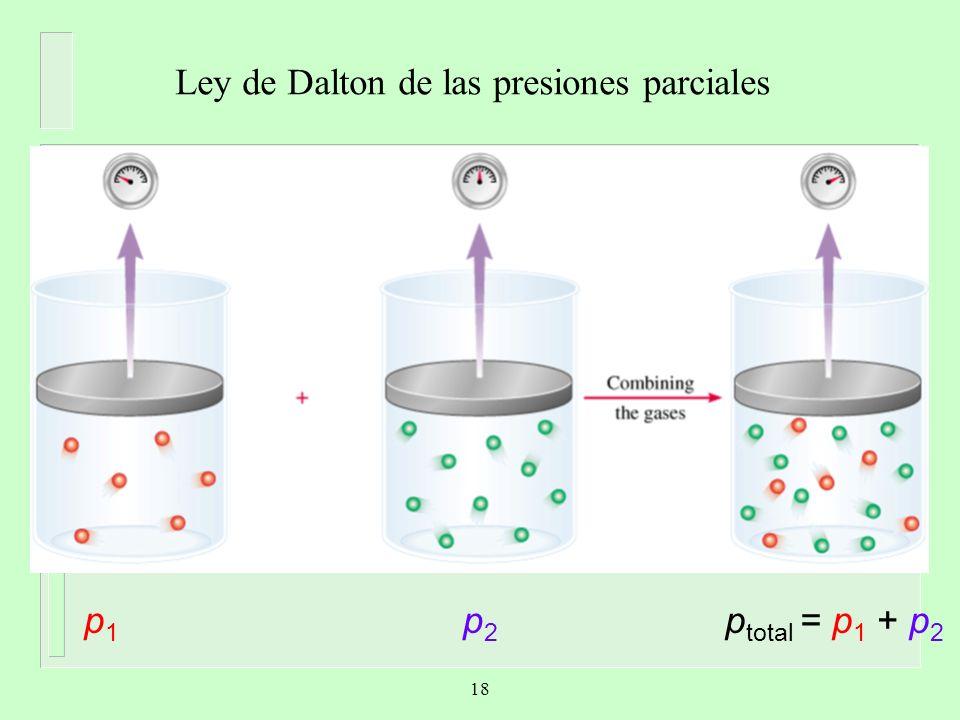 Ley de Dalton de las presiones parciales