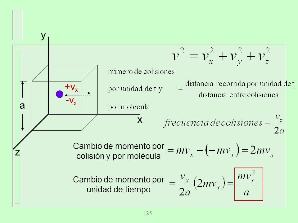y +vx -vx a x z Cambio de momento por colisión y por molécula