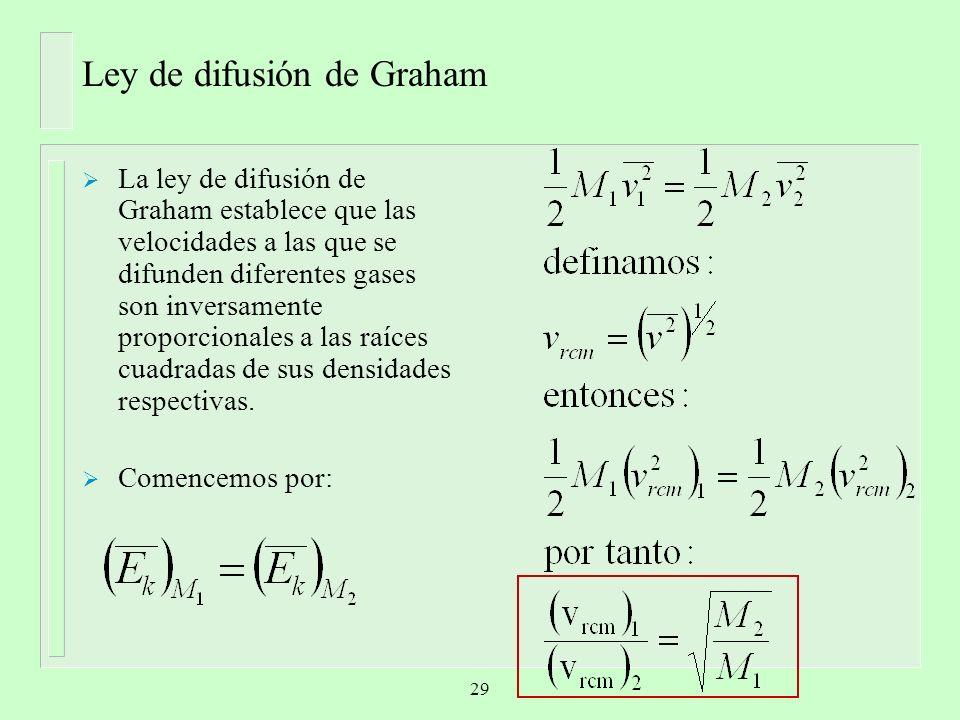 Ley de difusión de Graham