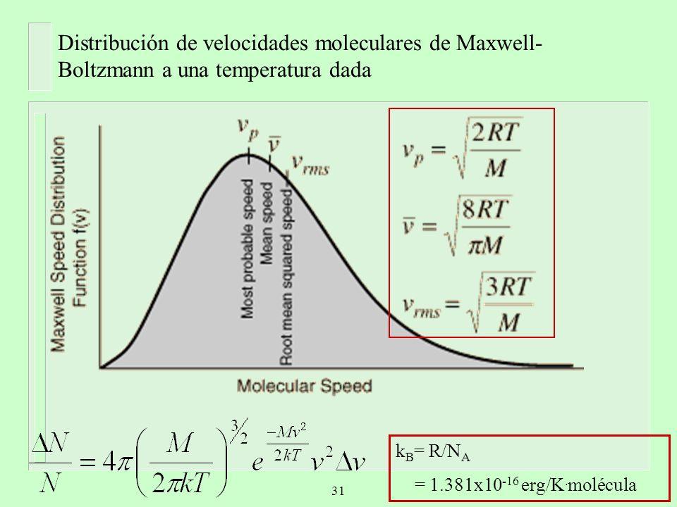 Distribución de velocidades moleculares de Maxwell-Boltzmann a una temperatura dada