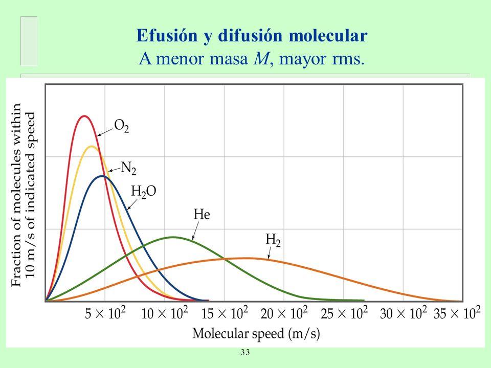 Efusión y difusión molecular