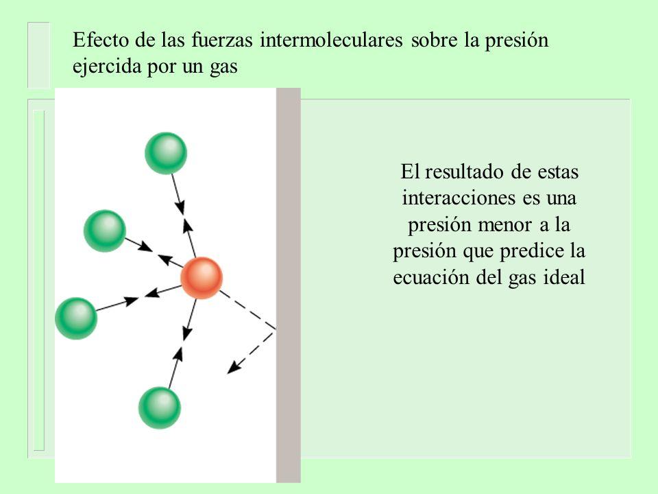 Efecto de las fuerzas intermoleculares sobre la presión
