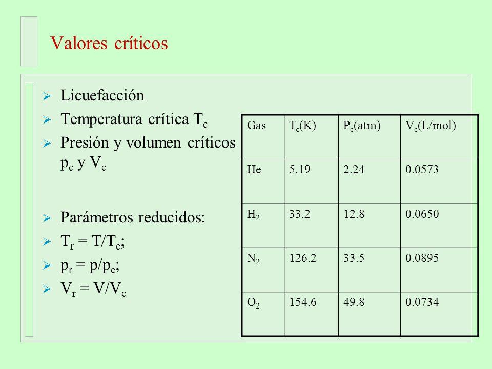 Valores críticos Licuefacción Temperatura crítica Tc