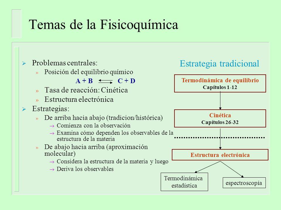 Temas de la Fisicoquímica