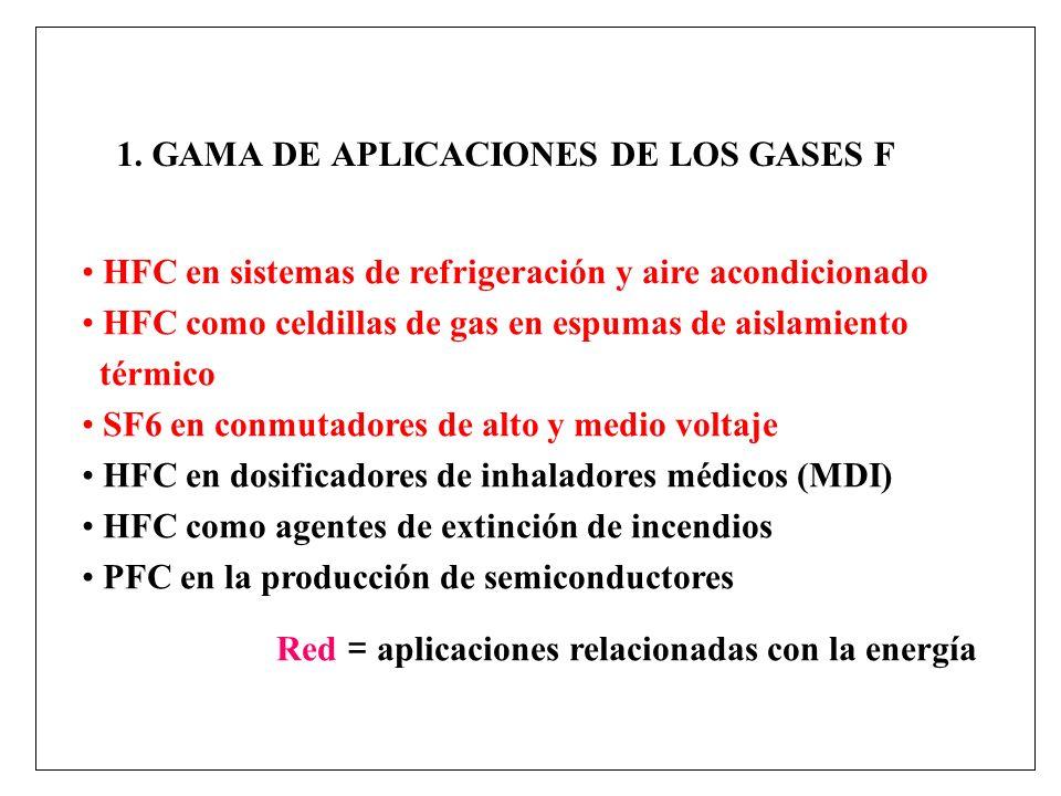 1. GAMA DE APLICACIONES DE LOS GASES F