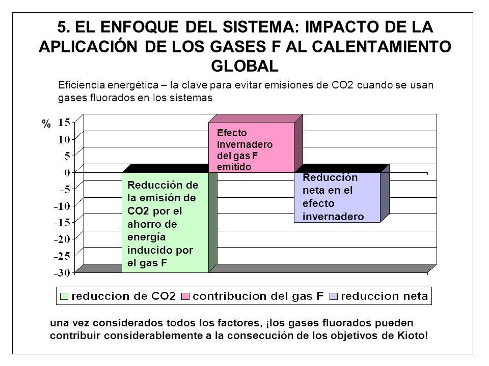 5. EL ENFOQUE DEL SISTEMA: IMPACTO DE LA APLICACIÓN DE LOS GASES F AL CALENTAMIENTO GLOBAL