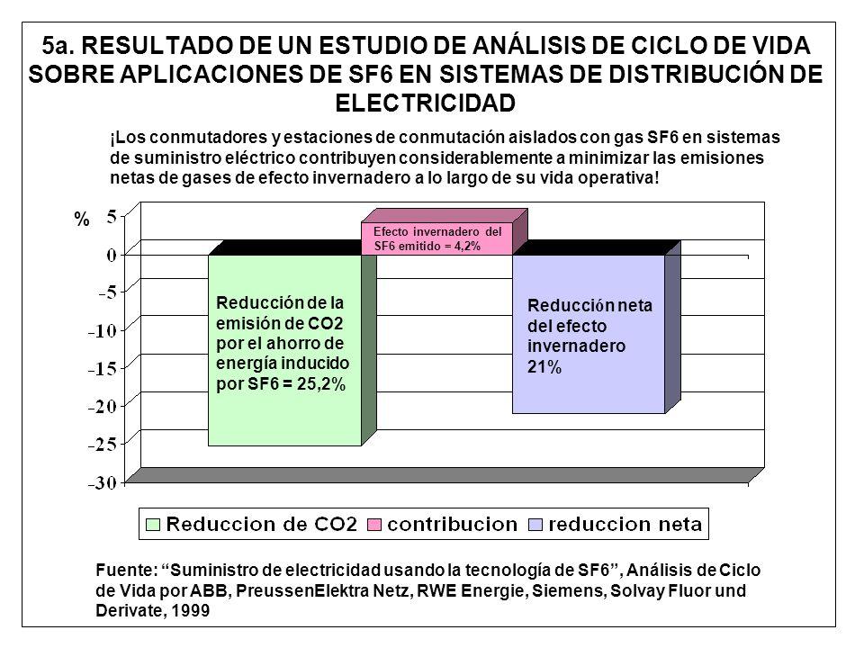 5a. RESULTADO DE UN ESTUDIO DE ANÁLISIS DE CICLO DE VIDA SOBRE APLICACIONES DE SF6 EN SISTEMAS DE DISTRIBUCIÓN DE ELECTRICIDAD