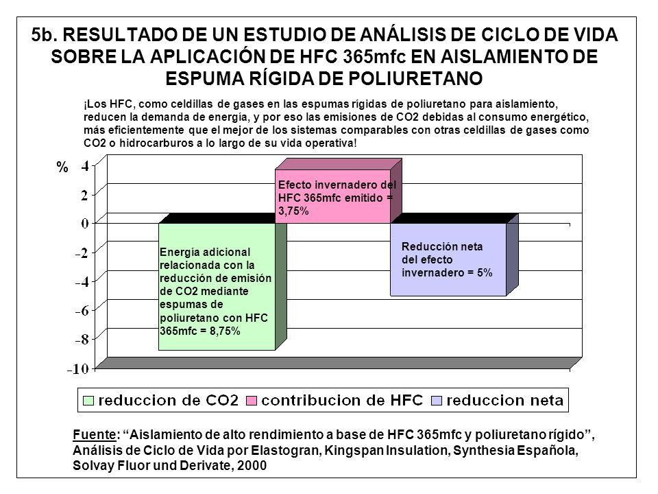 5b. RESULTADO DE UN ESTUDIO DE ANÁLISIS DE CICLO DE VIDA SOBRE LA APLICACIÓN DE HFC 365mfc EN AISLAMIENTO DE ESPUMA RÍGIDA DE POLIURETANO