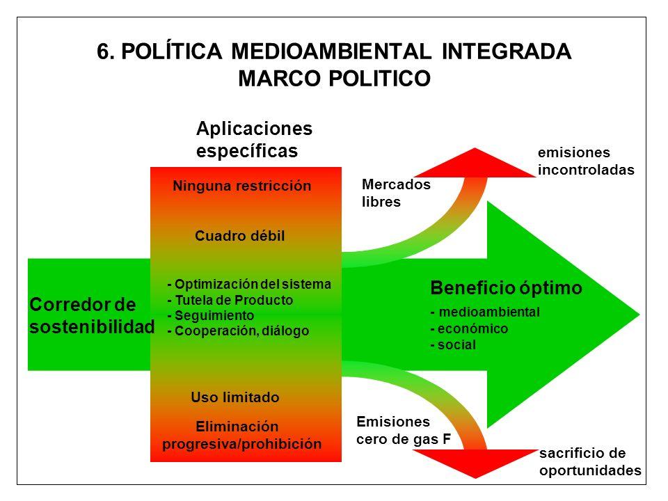 6. POLÍTICA MEDIOAMBIENTAL INTEGRADA MARCO POLITICO