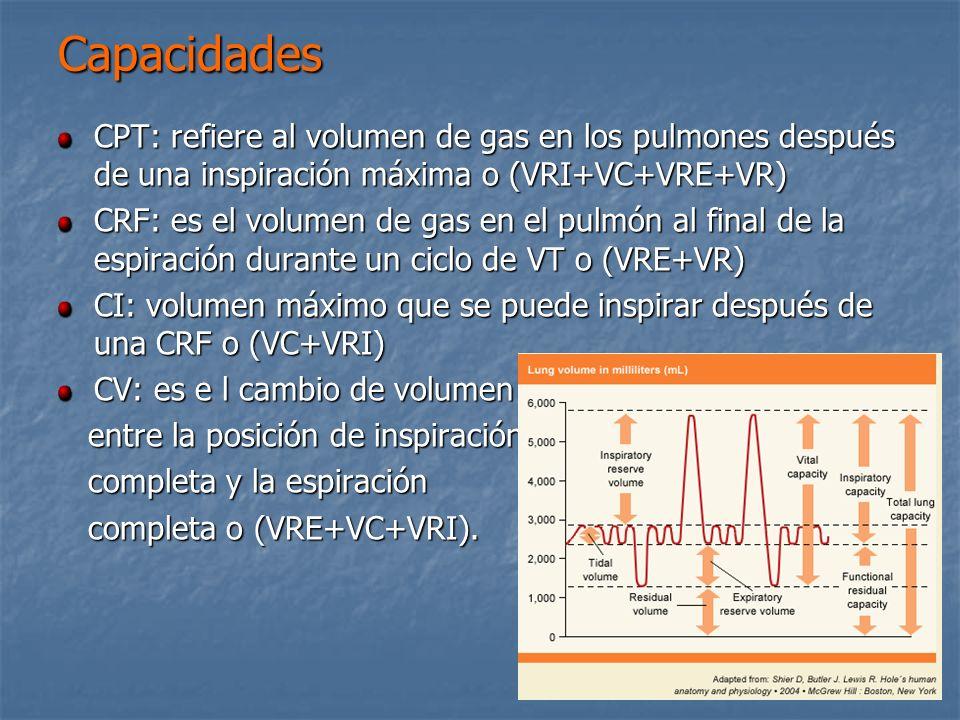 Capacidades CPT: refiere al volumen de gas en los pulmones después de una inspiración máxima o (VRI+VC+VRE+VR)