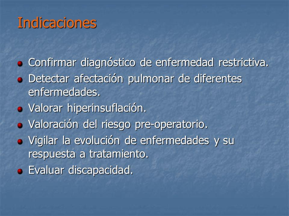 Indicaciones Confirmar diagnóstico de enfermedad restrictiva.