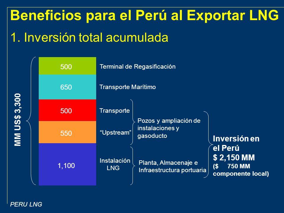 Beneficios para el Perú al Exportar LNG