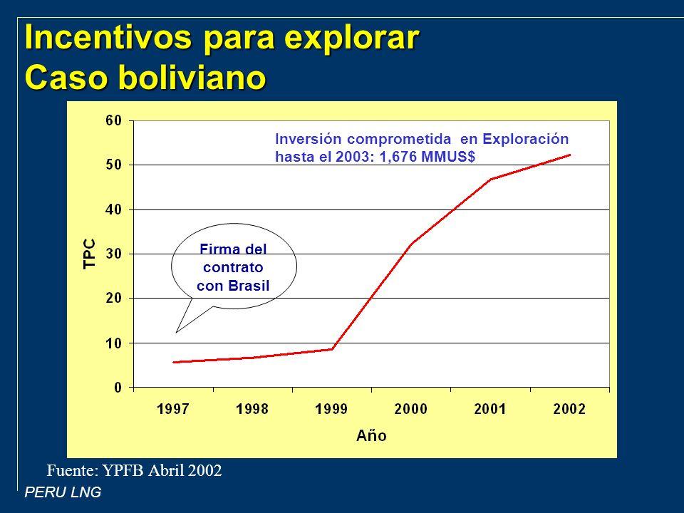 Incentivos para explorar Caso boliviano