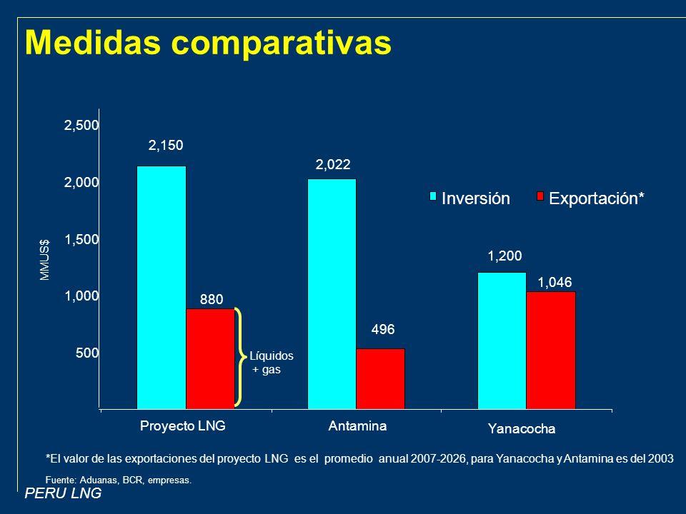 Medidas comparativas Inversión Exportación* 2,500 2,150 2,022 2,000