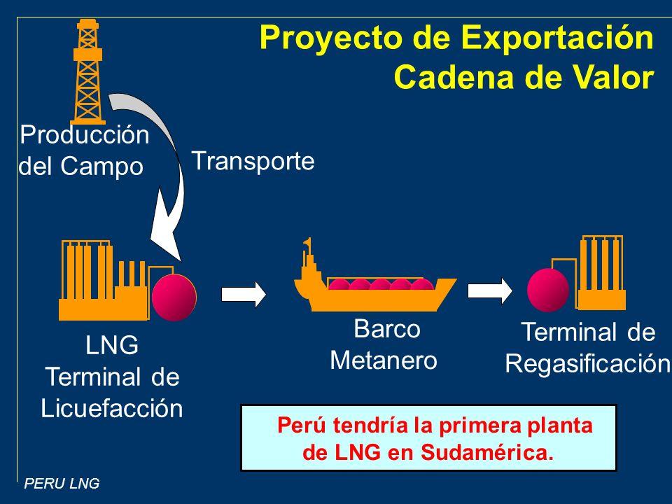 Perú tendría la primera planta de LNG en Sudamérica.