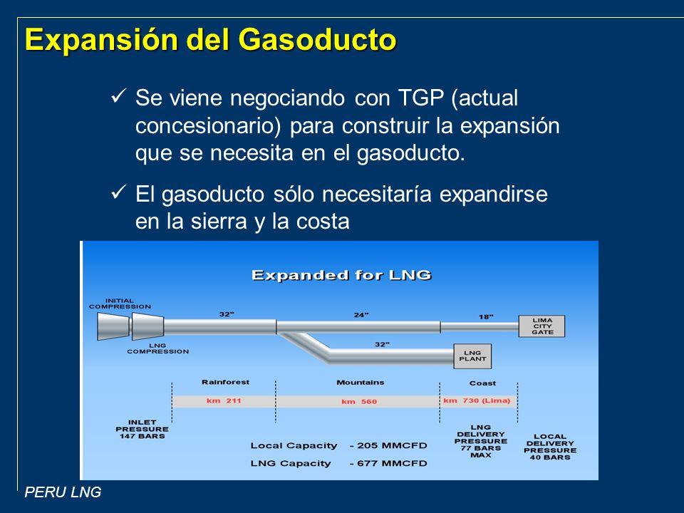 Expansión del Gasoducto